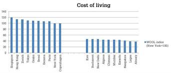 cheapest cities to live in the world japanese cities surge in cost of living
