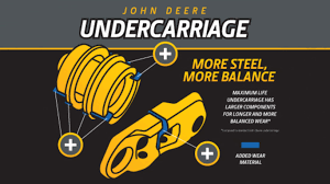 undercarriages parts u0026 service john deere us