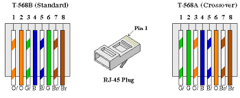 network cat5 wiring diagram network wiring diagrams instruction
