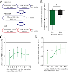 perceptual decisions are biased by the cost to act elife