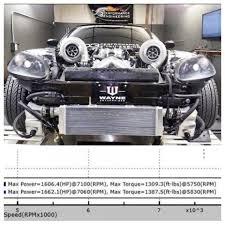 turbo corvette 1 500 hp turbo corvette almost wrecks on the