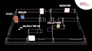 caldaia a pellet per riscaldamento a pavimento impianto di riscaldamento con termostufa a legna e pellet ad acqua