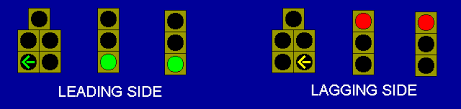 A Flashing Yellow Signal Light Means Lead Lag With Flashing Yellow Arrows