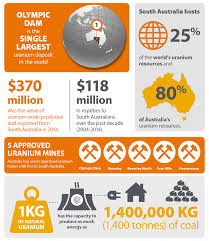 the facts about uranium mining in south australia