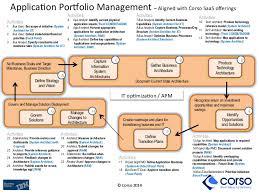 effective application portfolio management using archimate