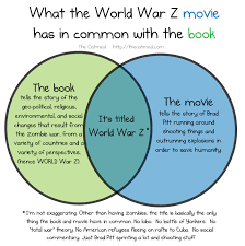 what the world war z movie has in common with the book the oatmeal