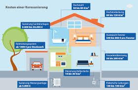baukosten pro qm wohnfläche kernsanierung eines gebäudes ratgeber check24