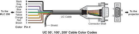 wiring diagram rs232 cable wiring diagram color usb to