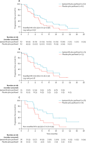 ipatasertib plus paclitaxel versus placebo plus paclitaxel as