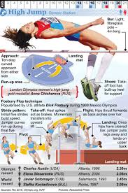 25 best olympic high ideas on pinterest olympic gym