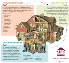 Home Warranty by Warranty 2 10 Danleigh Homes
