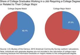 only 27 percent of college grads a related to their major