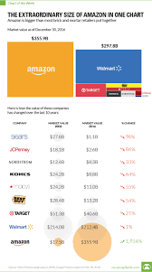 extraordinary size of amazon in one chart
