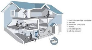 Vaccum System Central Vacuum Systems Foothill Systems