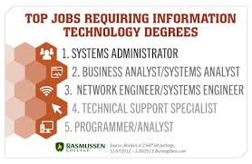 top requiring information technology degrees interesting