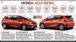 honda jazz car price honda jazz price specs review pics mileage in india