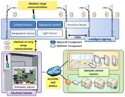 sensors free full text an easy to deploy street light control