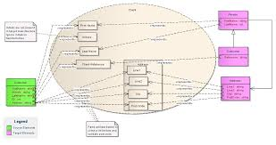 data map data mapping in uml