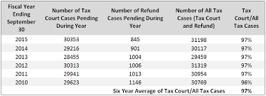 Irs Tax Tables 2015 Overview Of Tax Litigation Forums Tax Controversy 360