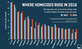 Chicago Homicide Map by Police Crime Homicide Murder