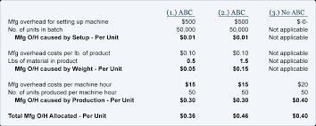 Overhead Calculation Spreadsheet Activity Based Costing With Four Activities Accountingcoach