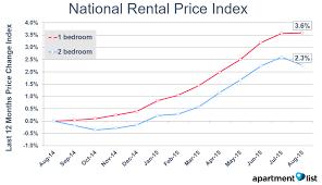 average rent price august 2015 national rental price monitor rentonomics