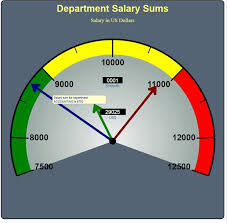 Excel Speedometer Template Svg Xslt And Jsp Jstl Generating Digital Or Speedometer