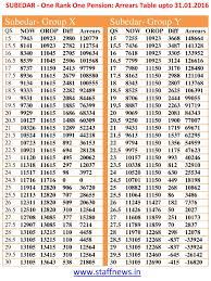 new 2015 orop pension table one rank one pension arrear tables upto 31 01 2016 central