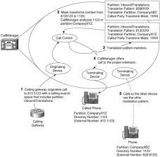 called party pattern usage cdr translation patterns call routing