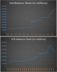 sheets comparison chart of the day federal reserve vs ecb balance sheets see it
