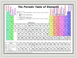 Periodic Table With Families Section 1 Introduction To The Periodic Table Ppt Video Online