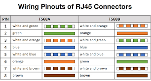 rj45 wiring diagram t568a wiring diagram shrutiradio