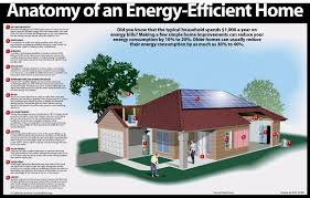 Efficiency Home Plans Space Efficient House Plans Energy Homes In Texas Home Conduct