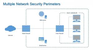firewalls and network security information security lesson 7 of