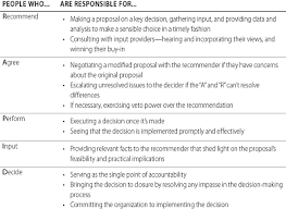 who has the d how clear decision roles enhance organizational