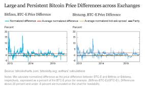 bid ask price why bitcoin exchanges aren t as straightforward as they seem