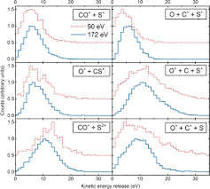 ultrafast molecular dynamics of dissociative ionization in ocs