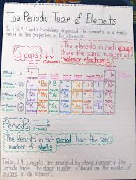 best 25 periodic table ideas on pinterest periodic elements
