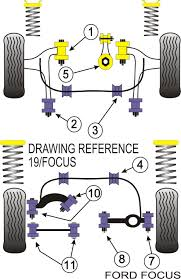 ford focus suspension diagram powerflex bush poly ford focus rs to 06 front lower engine mount