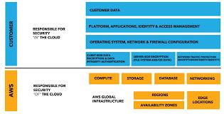 data privacy amazon web services aws