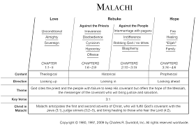 malachi commentaries u0026 sermons precept austin