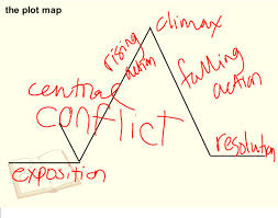 Plot Map Study For Story Elements Test On Monday September 29th Ppt