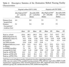 Rug Iv Classification System Academic Onefile Document Effect Of Hospital Snf Referral