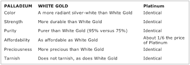 palladium ring price wayne county library palladium vs platinum ring price