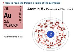 Periodic Table How To Read 2 1 Atoms Ions And Molecules Sponge Set Up Cornell Notes On Pg