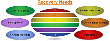 Family Roles In Addiction Worksheets Recovery Needs