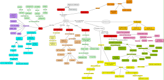 Map Equation Concept Maps Boards Ie