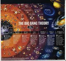 how did the universe originate updated