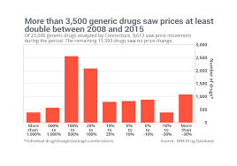 How Much Does 6 Flags Cost Why Did These Generic Drugs U0027 Prices Jump As Much As 85 Marketwatch
