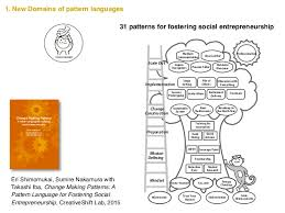 language setting pattern used in society pattern language 3 0 and fundamental behavioral properties takashi i
